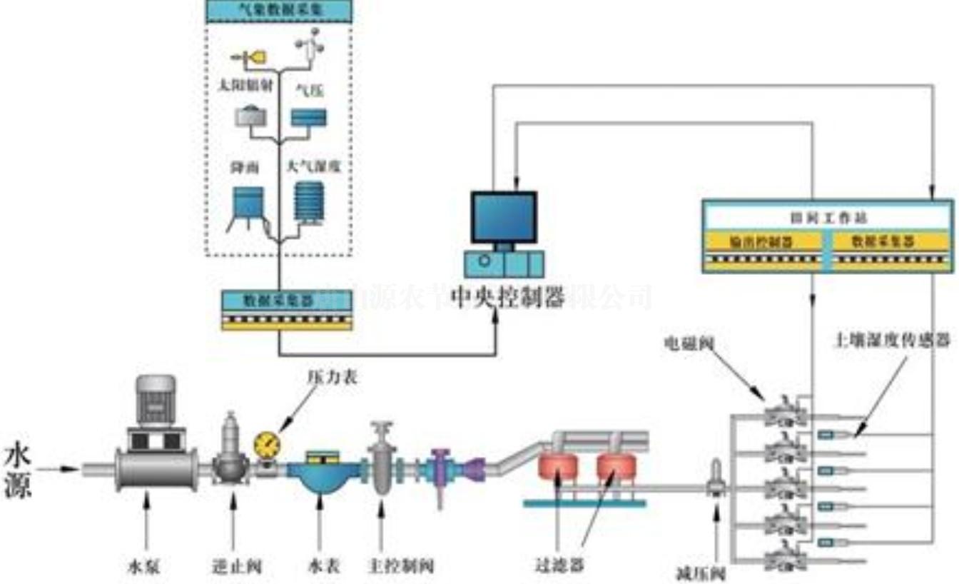 智能远程中央控制系统